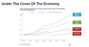 The Economy And Wages In 2019 What Hr Can Do To Help Josh