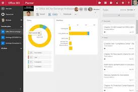 Office planner Sharepoint Figure 3 The Charts View Mspoweruser Office 365 Planner And Office 365 Groups Combine To Deliver