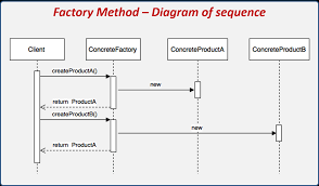 Factory Method Pattern Interesting Inspiration