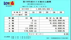 ロト 6 最新 情報
