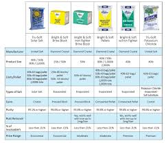 Salt Comparison Chart Watersoftcompare Midwest Salt