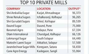 Another Maharashtra verdict: sugar goes private