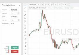 Внутридневная и краткосрочная торговля опционами - видео сёрфинг