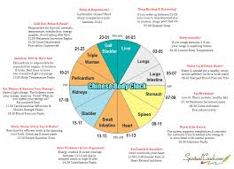 Chinese Body Clock What Is The Chinese Meridian Clock