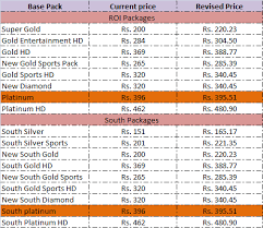 Videocon D2h Monthly Recharge Chart Entmnt Xclusive Videocon D2h Package Price Increased By Rs