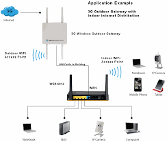 level wbr wan router indoor and outdoor access point wifi hotspots
