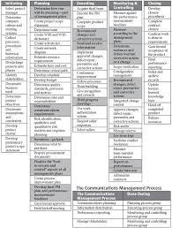 Ritas Process Chart Communications Management Picture