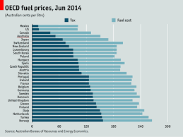 Gas Prices Per Year Chart Controversial Fuel Tax Increase Introduced