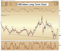 Oct 20 2017 Long Term Outlook For Commodities Morris