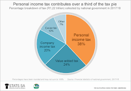 A Breakdown Of The Tax Pie Statistics South Africa