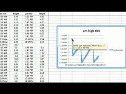 How To Chart Tides In Excel Advanced Microsoft Excel