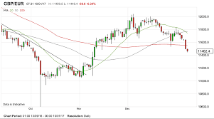 Gbp Eur 10 Year Chart Pound To Euro Rate Breaks Below 100 Day Moving Average