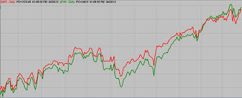 Futures Trading Charts Futures Spread Trading Platform Intraday Futures Trading