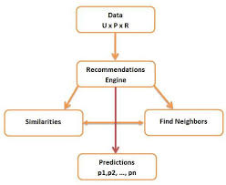 Recommendation Engine Diagram Of The Recommendation Engine Components Download