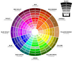 Color Wheel Home Decor Incredible How It Work? It's All Based On