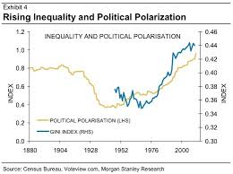 Chart Political Polarization And Inequality Go Hand In Hand