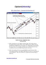 Covered Call Chart Dell Daily Chart Covered Call Example 3 Options University