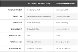 Engine Size Chart Rav4 Engine Chart Wiring Diagrams