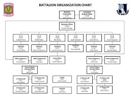 C Organization Chart Ppt Battalion Organization Chart Powerpoint Presentation