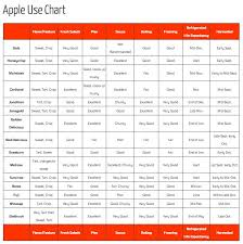 Apple Use Chart From Lynds Fruit Farm Apple Chart Apple