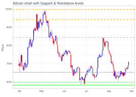 Check the bitcoin technical analysis and forecasts. 2