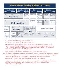 Chemical Engineering Major College Of Chemistry