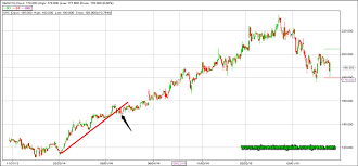 How To Draw Trend Line In Stock Chart How To Draw Trend Lines Stock Market Beginners