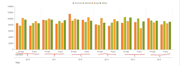 Javascript Kendo Multi Level Bar Chart Issue Zoom Issue