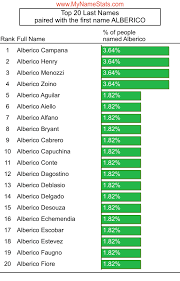 ALBERICO First Name Statistics by MyNameStats.com
