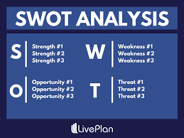 Situational Analysis Questions What Is A Swot Analysis And How To Do It Right With Examples