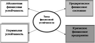 Дипломная работа Анализ финансовой устойчивости предприятия в  Способность предприятия своевременно производить платежи финансировать свою деятельность на расширенной основе переносить непредвиденные потрясения и