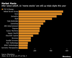 Don't hesitate to tell us about a ticker we should know about, but read the sidebar. There Are Still 16 Meme Stocks With At Least 100 Gains In 2021 Bnn Bloomberg