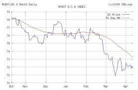 Falling Us Dollar And Trouble With The Trade Deficit The