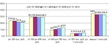 Курсовая работа Страхование вкладов Наибольшая доля страховой ответственности АСВ приходится на вклады от 100 до 400 тыс руб 39 9% Вторыми по объему ответственности являются вклады до 100