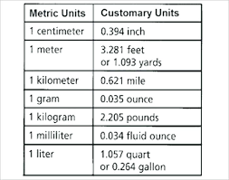 Metric To Inches Conversion Chart Printable Metric System Conversion Online Charts Collection