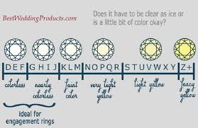 Wedding Ring Chart Ring Sizer International Ring Size Conversion Chart Inches
