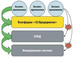 Отчет по практике Система С Предприятие ru Место и роль платформы 1С Предприятие