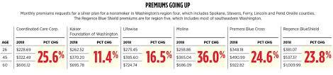 Health Insurers Request 22 Percent Premium Increases In Washington