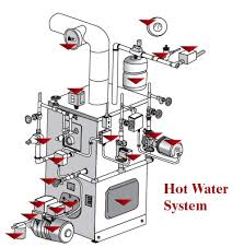 similiar hot water boiler wiring diagram keywords limit switch wiring schematic wiring diagram schematic