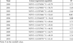 linear regression equations and r 2 for the study period over the study area