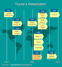 toyota´s globalization toyota´s most recent globalization