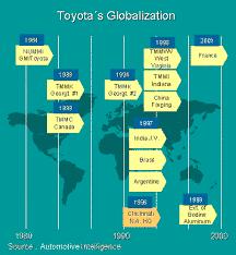 toyota´s globalization toyota´s most recent globalization