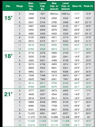 Grain Bin Size Chart Sukup Unstiffened Farm Storage Bins Specs