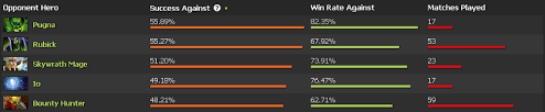 new plus success counters synergy and more dotabuff dota