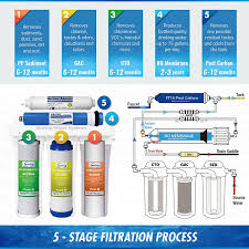 Where To Get Reverse Osmosis Water Ispring Rcc7 Rcc7 5 Stage Residential Under Sink Reverse Osmosis