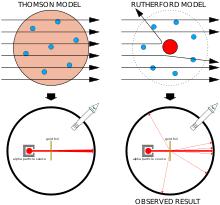 Structure Of Atom Atom Wikipedia