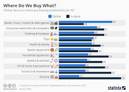 Chart Where Do We Buy What Statista