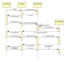 UML Diagrams for ATM Machine   Programs and Notes for MCA uml sequence diagram for library management system
