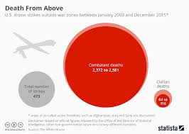 Chart Death Toll From U S Airstrikes Statista