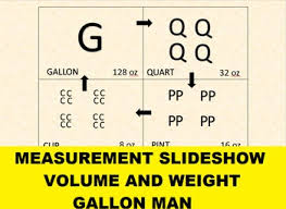 Measurement Slideshow Lesson For Use With By Culinary